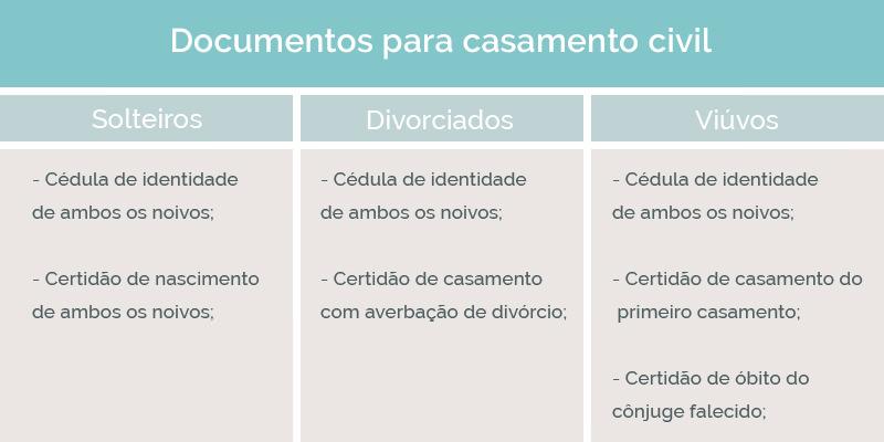 documentos-para-casamento-civil